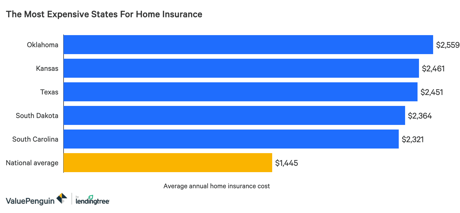 Average Cost Of Homeowners Insurance 2021 Valuepenguin