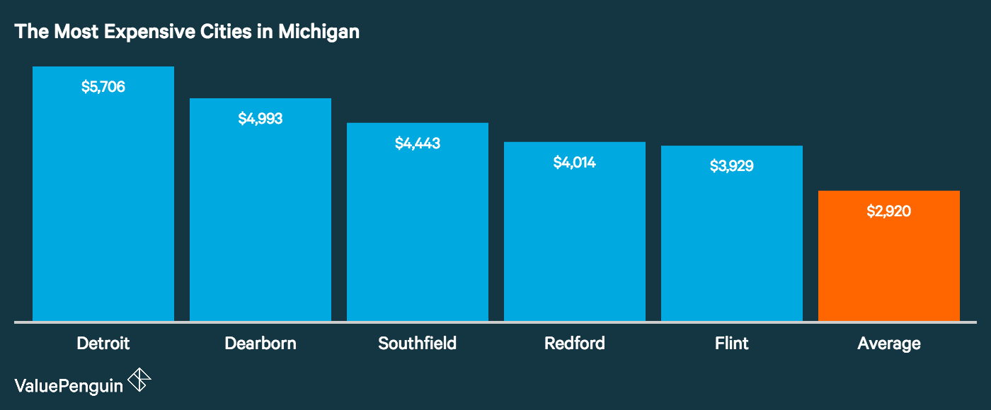 Graph showing how the top five most expensive cities in Michigan for auto insurance stack up