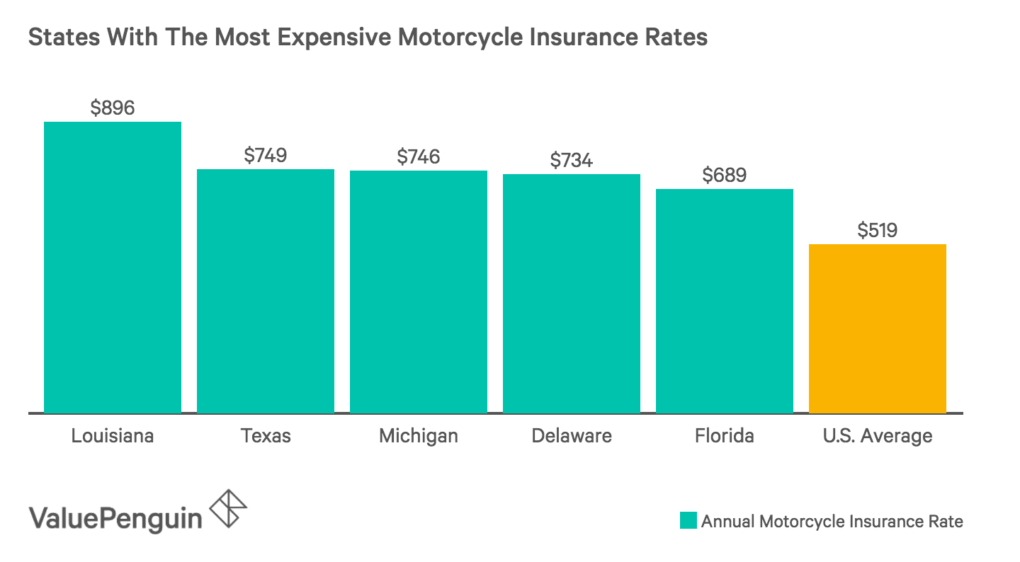 Top 5 States with the Most Expensive Motorcycle Insurance Rates
