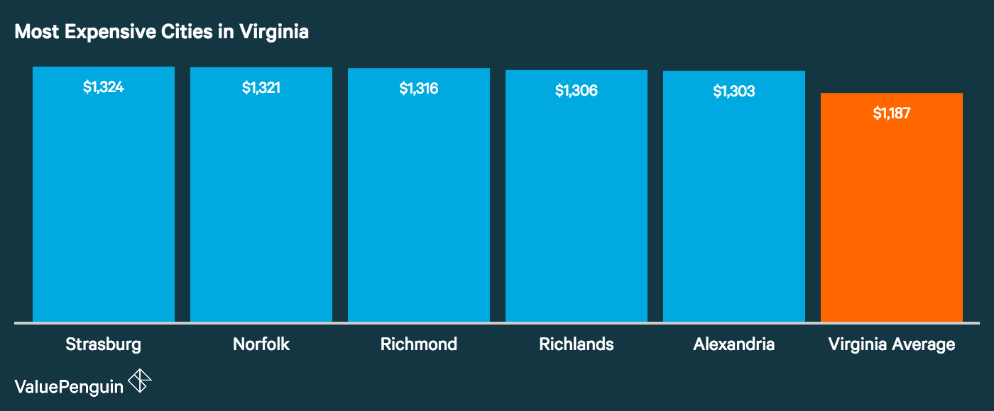 Graph showing how the top five most expensive cities in Virginia for auto insurance stack up