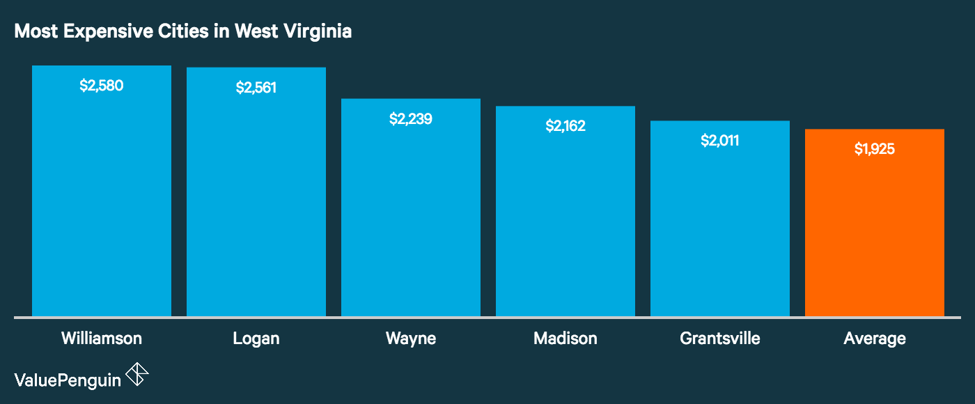 Graph showing how the top five most expensive cities in West Virginia for auto insurance stack up