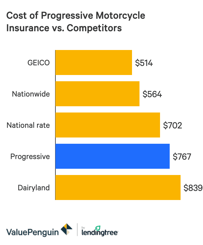 A bar graph showing the national average cost of Progressive's motorcycle insurance