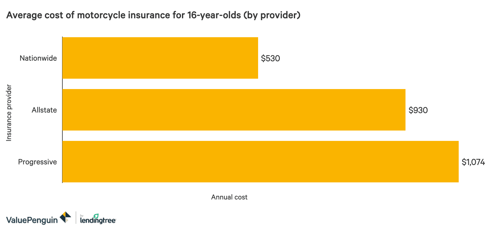 What Is The Average Motorcycle Insurance Price For A 16 Year Old