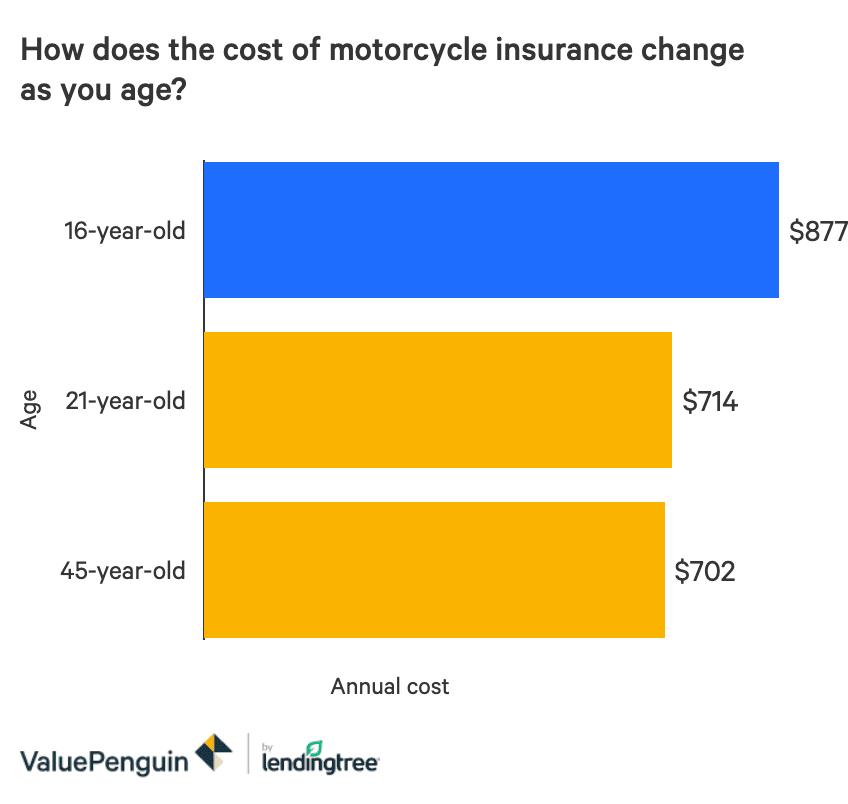 Motorcycle Insurance Average Cost Australia - Motorcycle ...