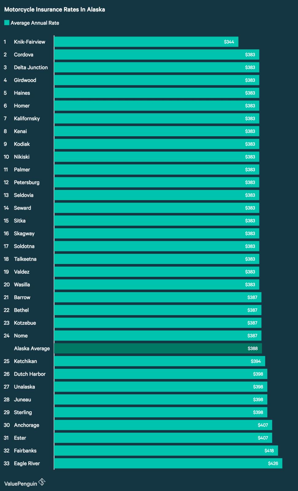 Motorcycle Insurance Rates in Alaska