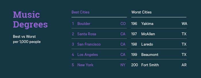 Music Degrees Best vs Worst Cities