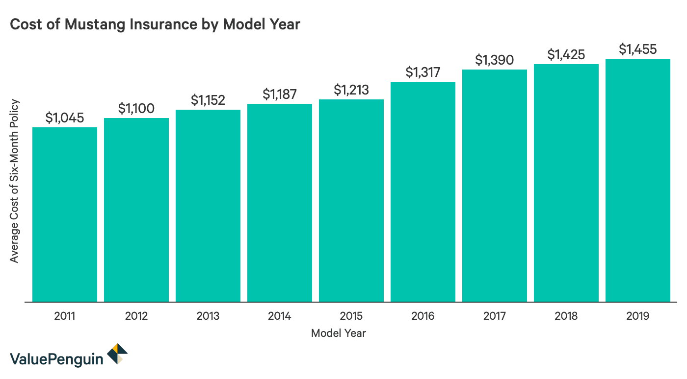 Column chart comparing the cost of a six month insurance policy for ford mustangs between