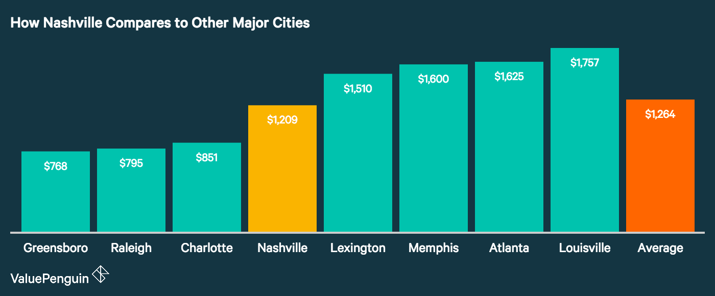 graph shows how price of nashville auto insurance compares to other major cities