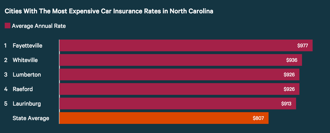 Cities with the highest car insurance rates in North Carolina.