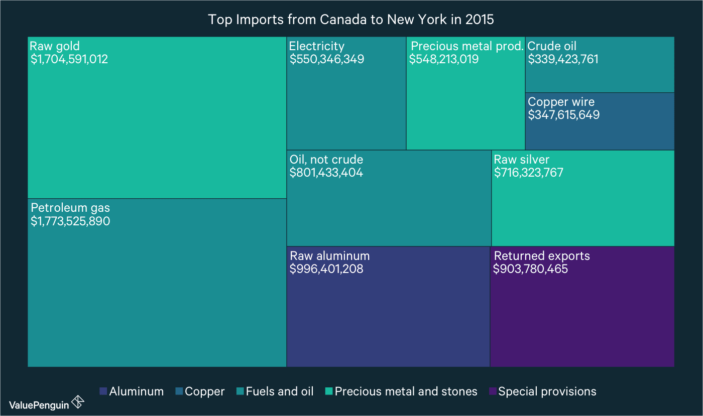 A Year of Trade in New York: Exports and Imports in 2015 - ValuePenguin