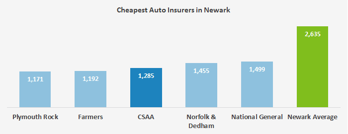 this graph shows the five companies out of 38 analyzed that had the overall lowest auto