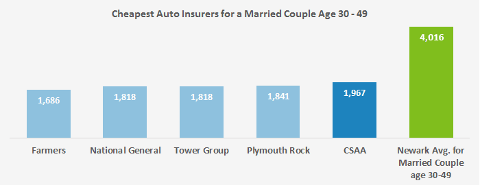 In this chart, we rank the five companies with the cheapest auto insurance rates in Paterson for a married middle-aged couple versus the mean.