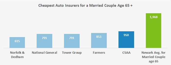 In this chart, we've displayed the five companies where our profiled married senior drivers found their most affordable quotes for insuring their two cars in Newark