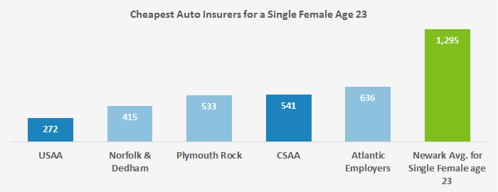 This graph displays where our example young woman in her early 20s found the cheapest quotes for insuring her vehicle in Newark.