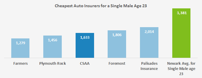 This chart compares the five cheapest auto insurance rates our young man in his early 20s found in Newark, and compares them to the average