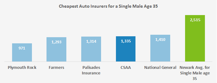 Displayed in this graph are the five lowest-cost auto insurers in Newark that we found for our sample 35 year old and single man