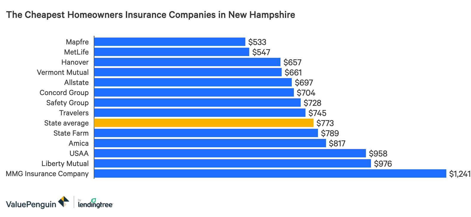 The Best And Cheapest Homeowners Insurance Companies In New