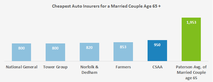 Displayed here are five options in Paterson for married mature couples that have affordable auto insurance rates