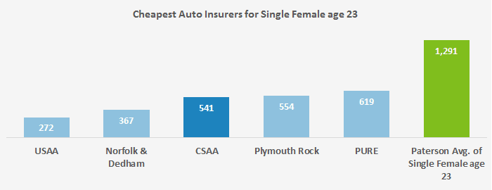 This graph shows where a young woman in her early 20s can find some of the lowest auto insurance rates in Paterson, NJ