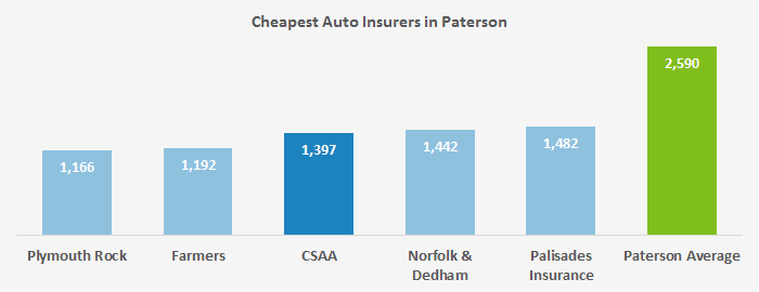 Here we show which five companies ranked with the lowest auto insurance costs in Paterson, NJ out of the 38 surveyed.
