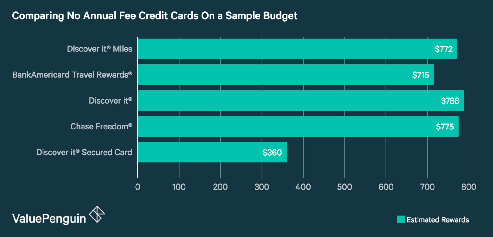 A graph showing the difference in rewards over two years of five no fee credit cards.