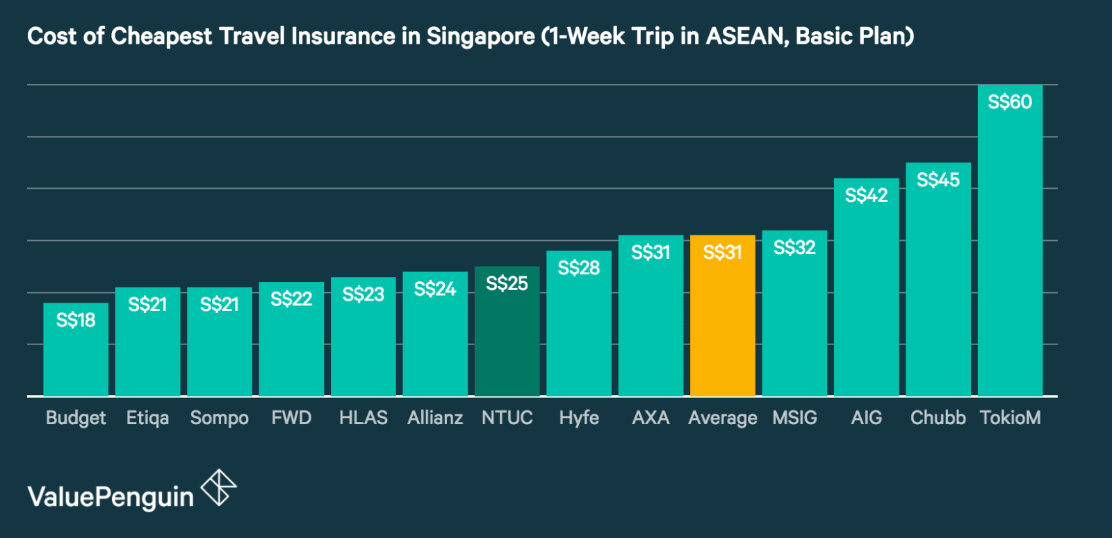 This graph compares the price of all the major travel insurance policies in Singapore for a 1-week trip in the ASEAN region in order to help consumers find the cheapest travel insurance for their trip.