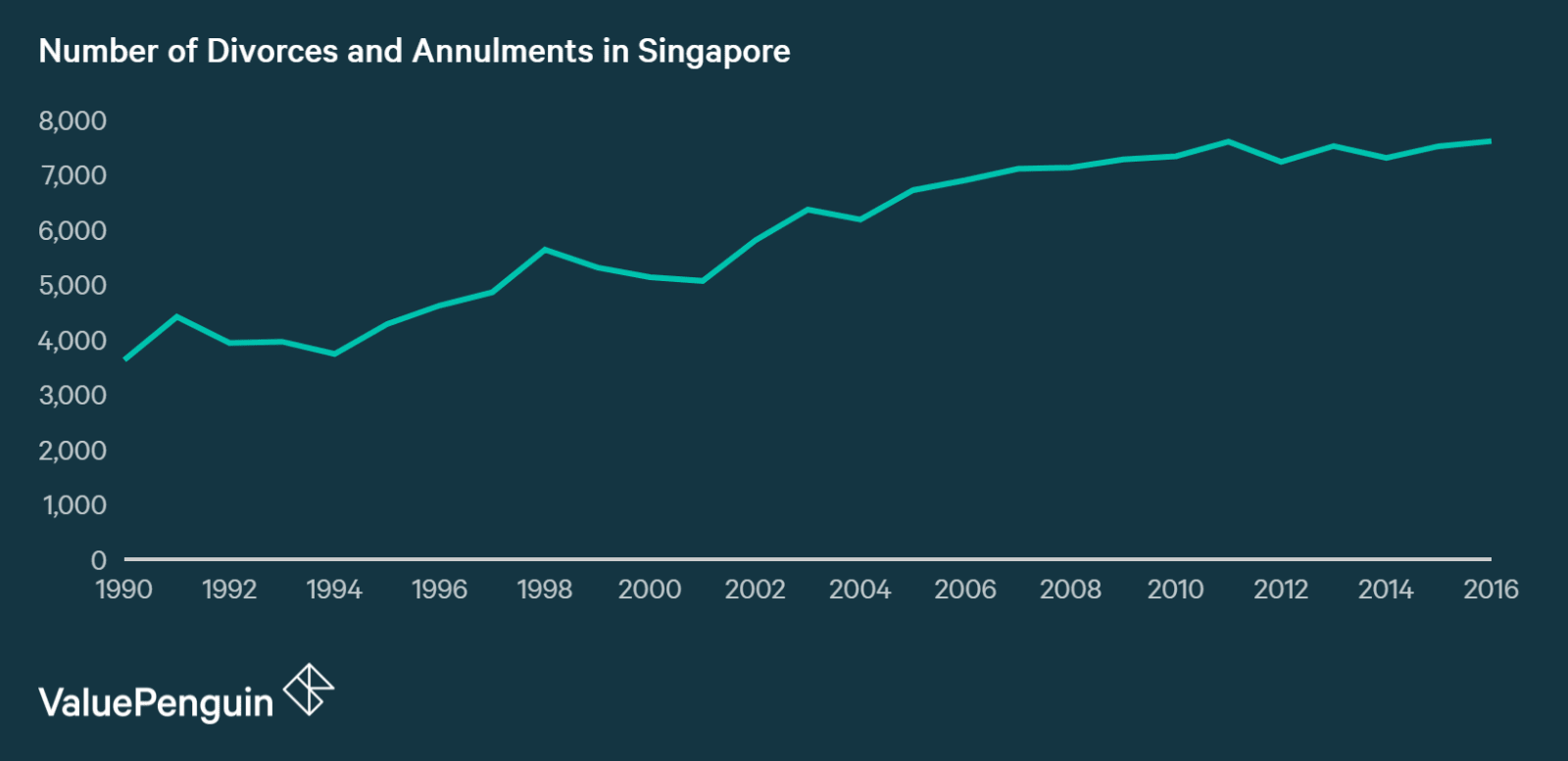 Number of divorces occurring annually in Singapore
