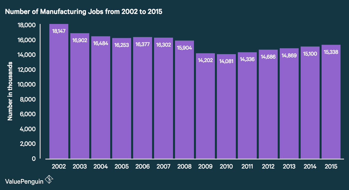 Number of Manufacturing Jobs in U.S. from 2002 to 2015