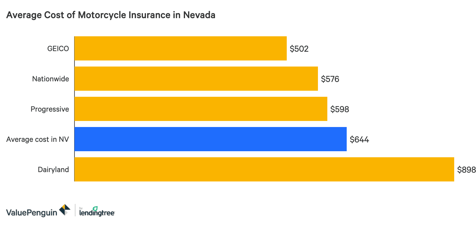 The Best Cheap Motorcycle Insurance In Nevada Valuepenguin