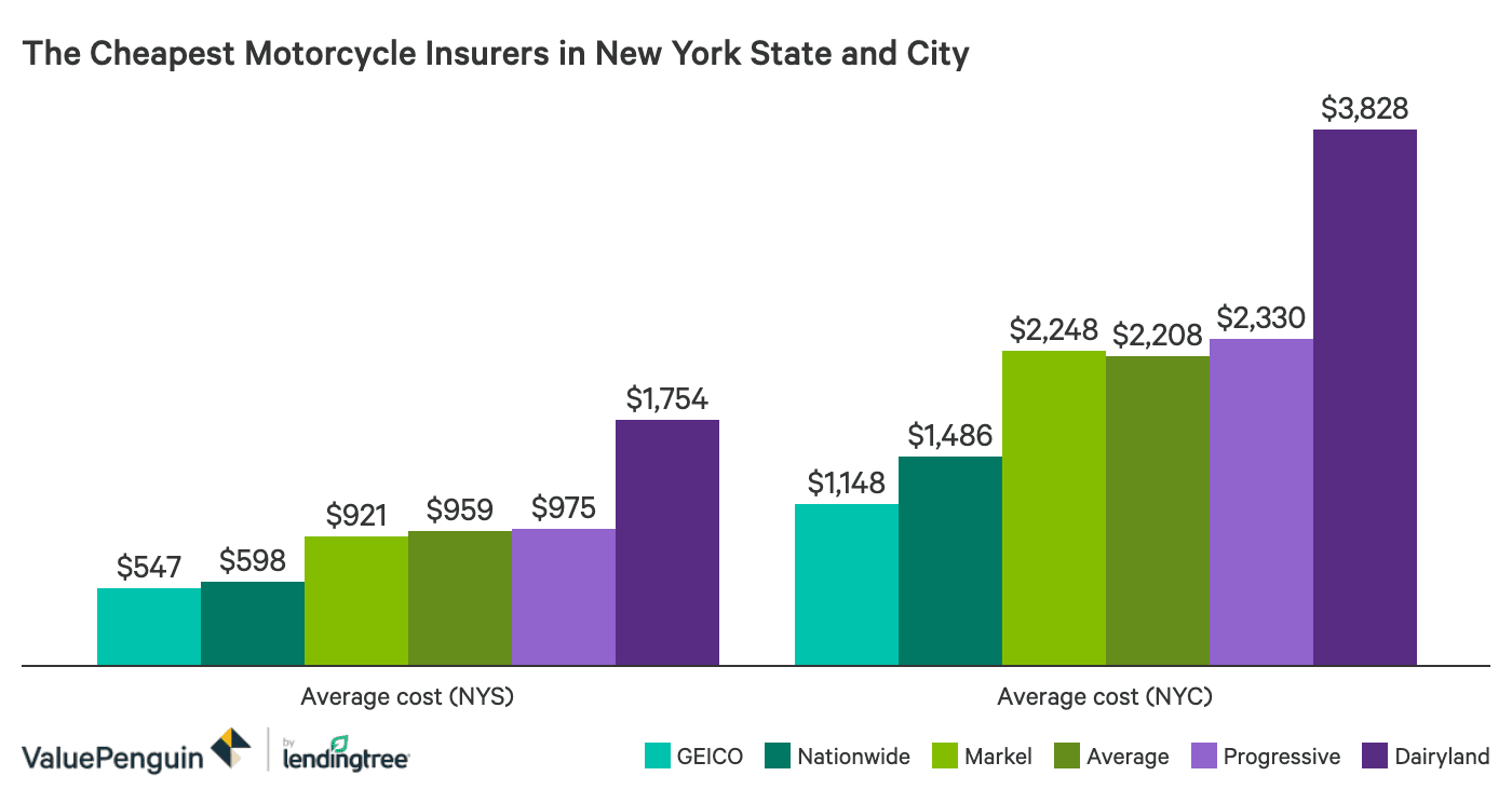 The Best And Cheapest Motorcycle Insurance Companies In New York