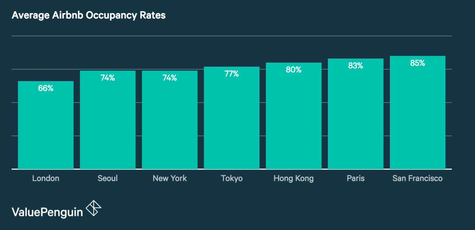 Average Airbnb Occupancy Rate