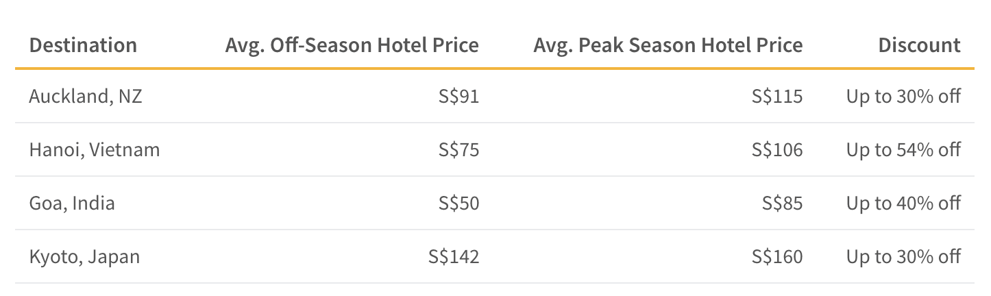 Hotels in New Zealand and Vietnam can cost up to 20% less during the off season than during peak season