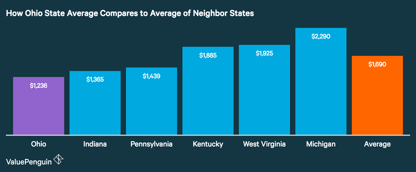 graph shows how ohio compares in auto insurance to neighbor states