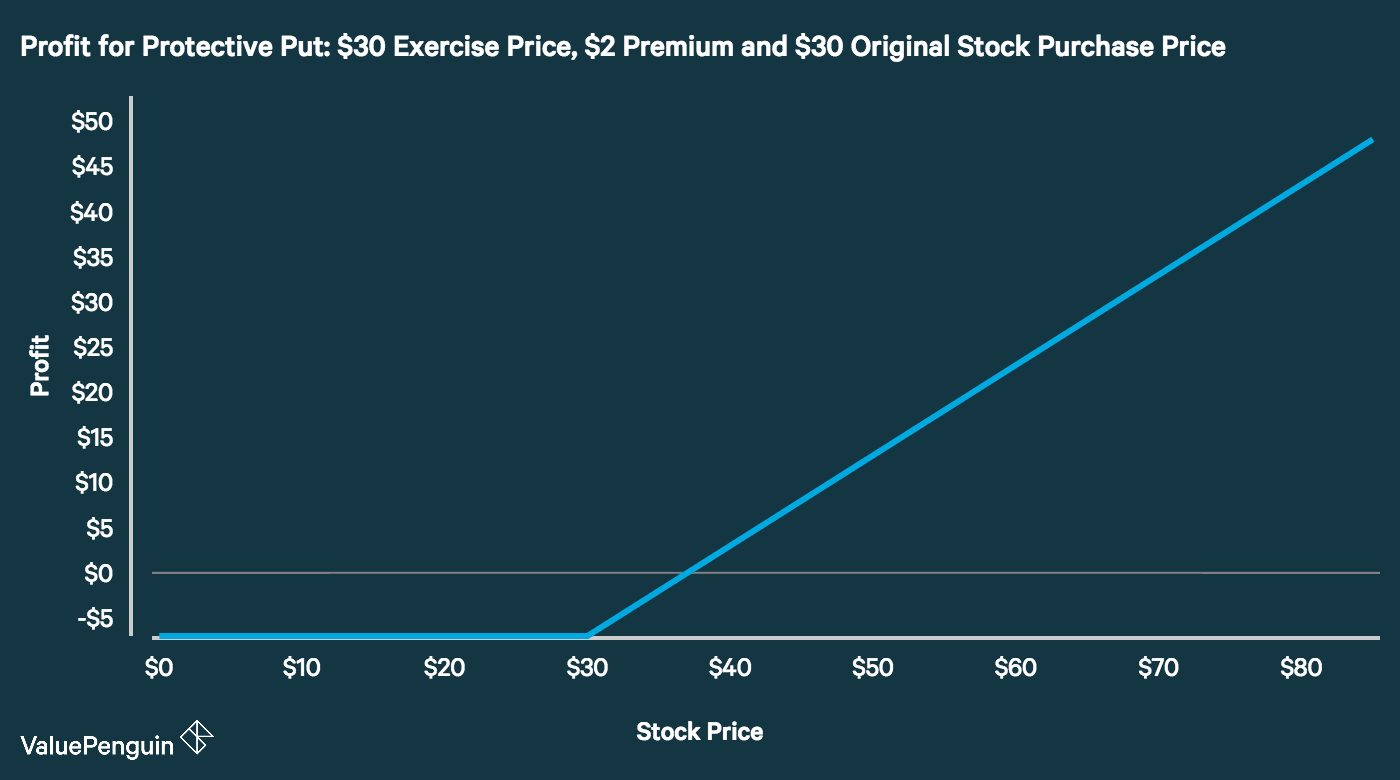 Profit for Protective Put with $30 Exercise Price, $2 Premium and $35 Original Stock Purchase Price