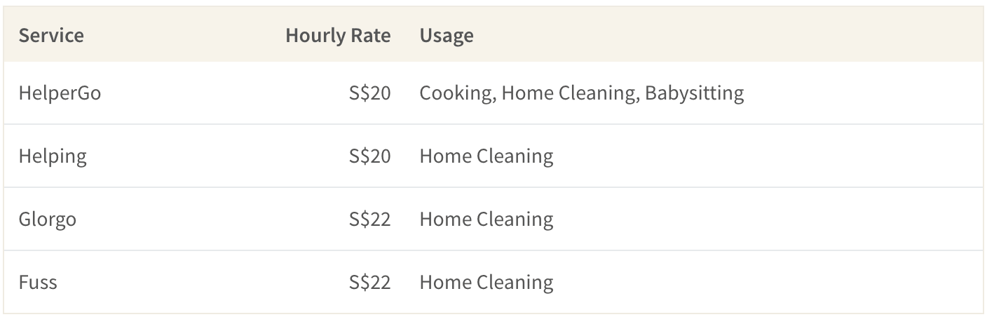 Top on-demand house chore services in Singapore