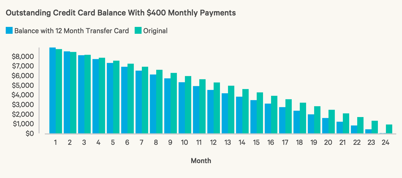 Outstanding Credit Card Balance