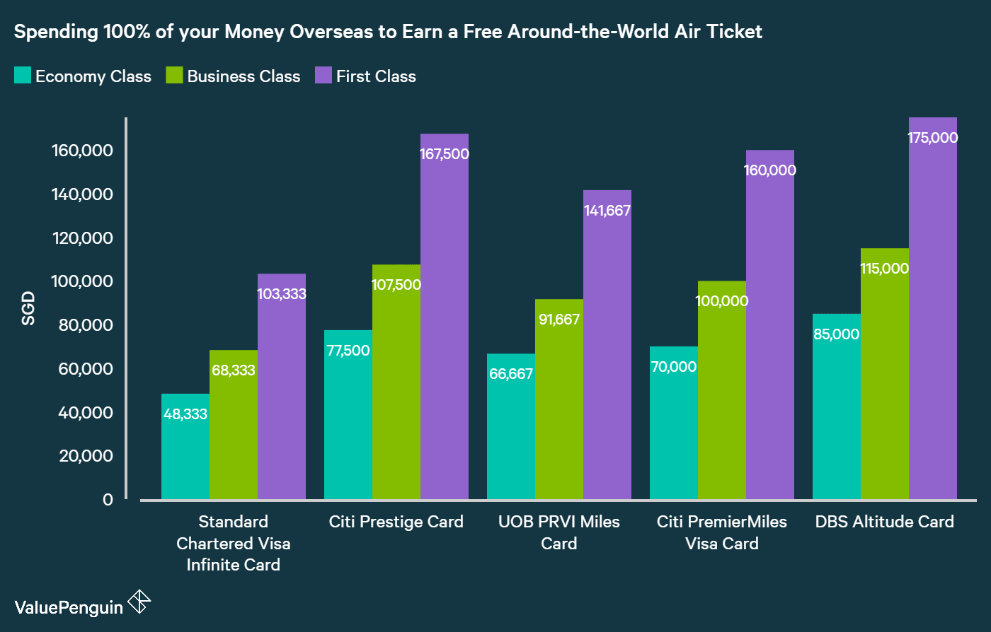 "How to Earn A ""Free"" Around The World Trip With Miles"
