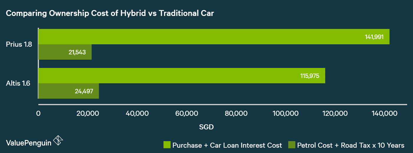 Cost of owning a hybrid car vs a regular car