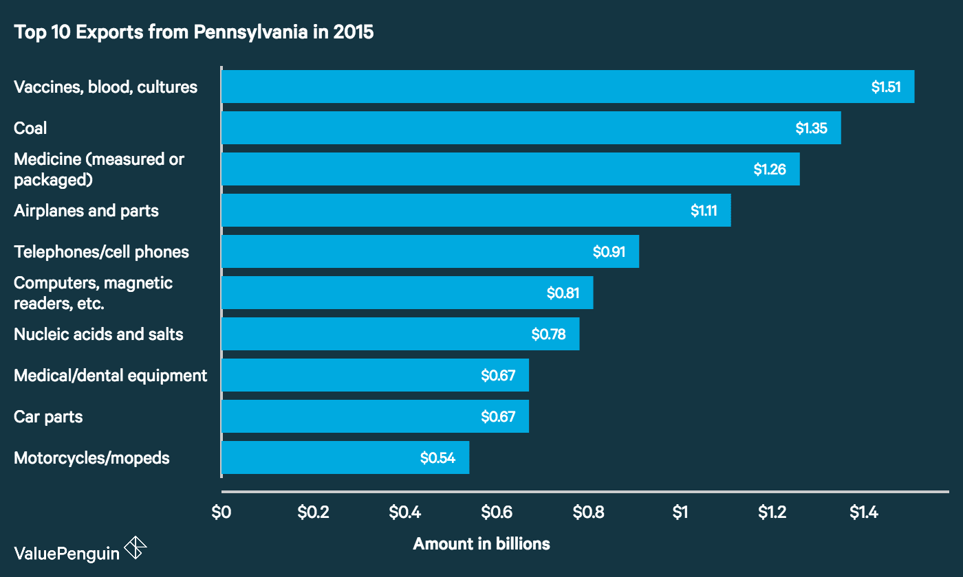 Top 10 Exports (by dollar amount) from Pennsylvania in 2015