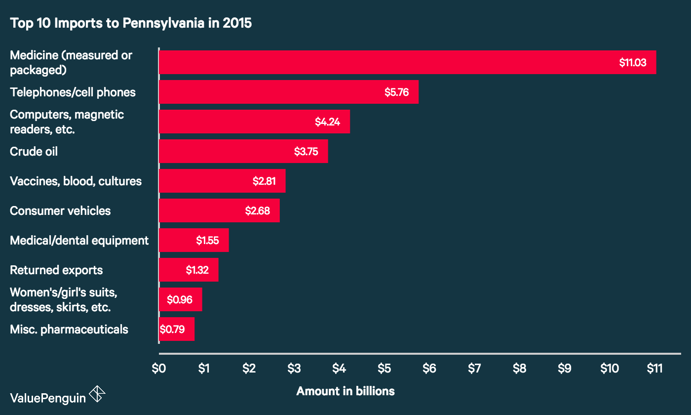 Top 10 Imports (by dollar amount) to Pennsylvania in 2015