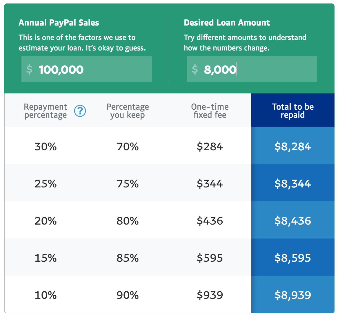 paypal working capital review  large loans for paypal
