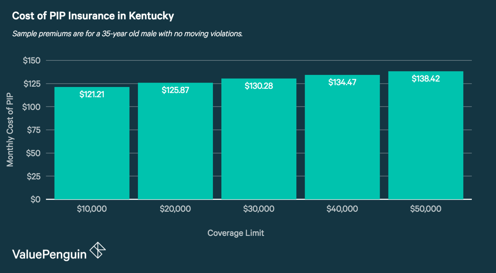 Cost of PIP insurance in Kentucky by coverage limit
