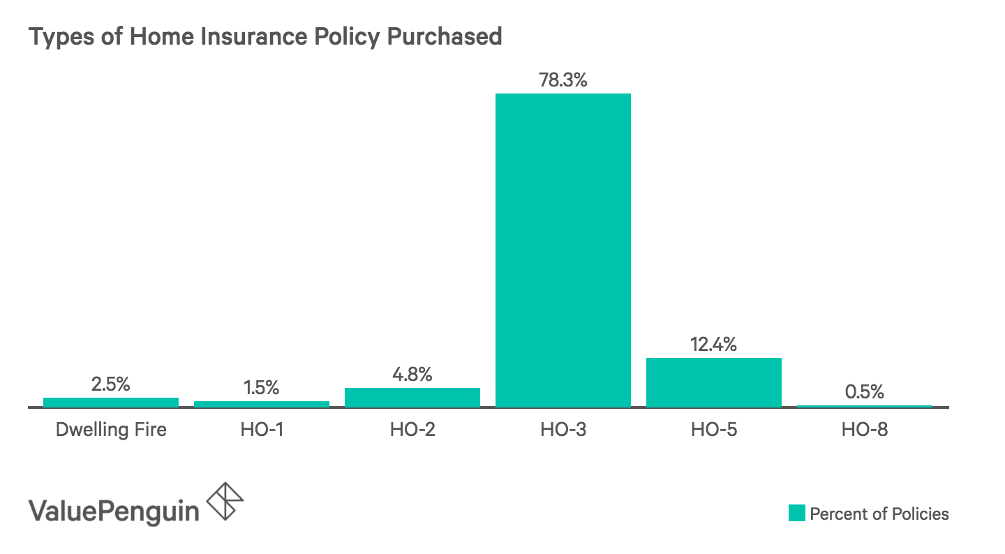 Most Commonly Purchased Homeowners Insurance Policies