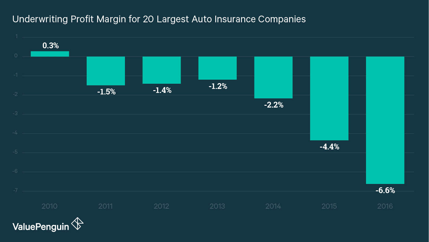 graph shows the profit margin for the top twenty auto insurance companies