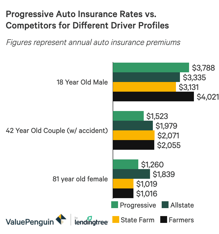 A bar graph showing the national average cost of Progressive's auto insurance compared to its competitors