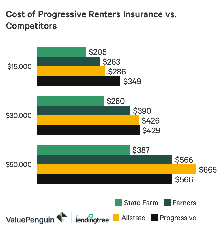 A bar graph showing the average costs of Progressive renters insurance