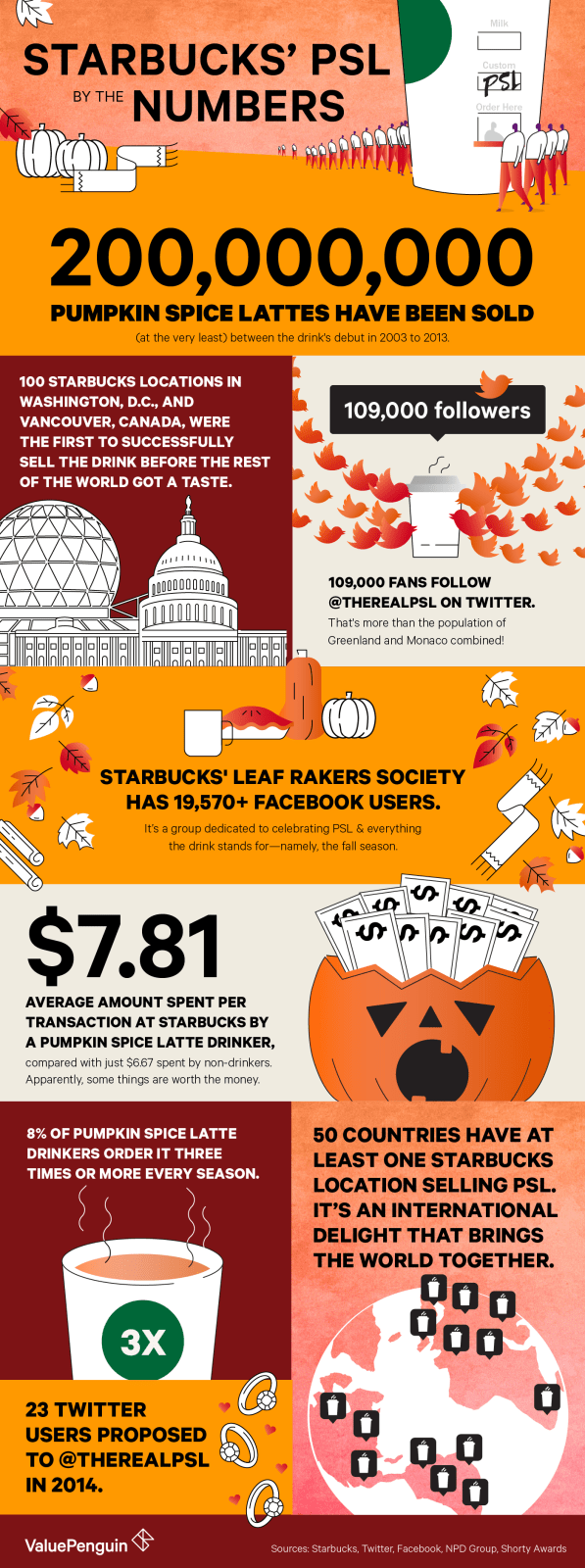 How starbucks got us all to fall in love with psl valuepenguin infographic of psl by the numbers reheart Image collections