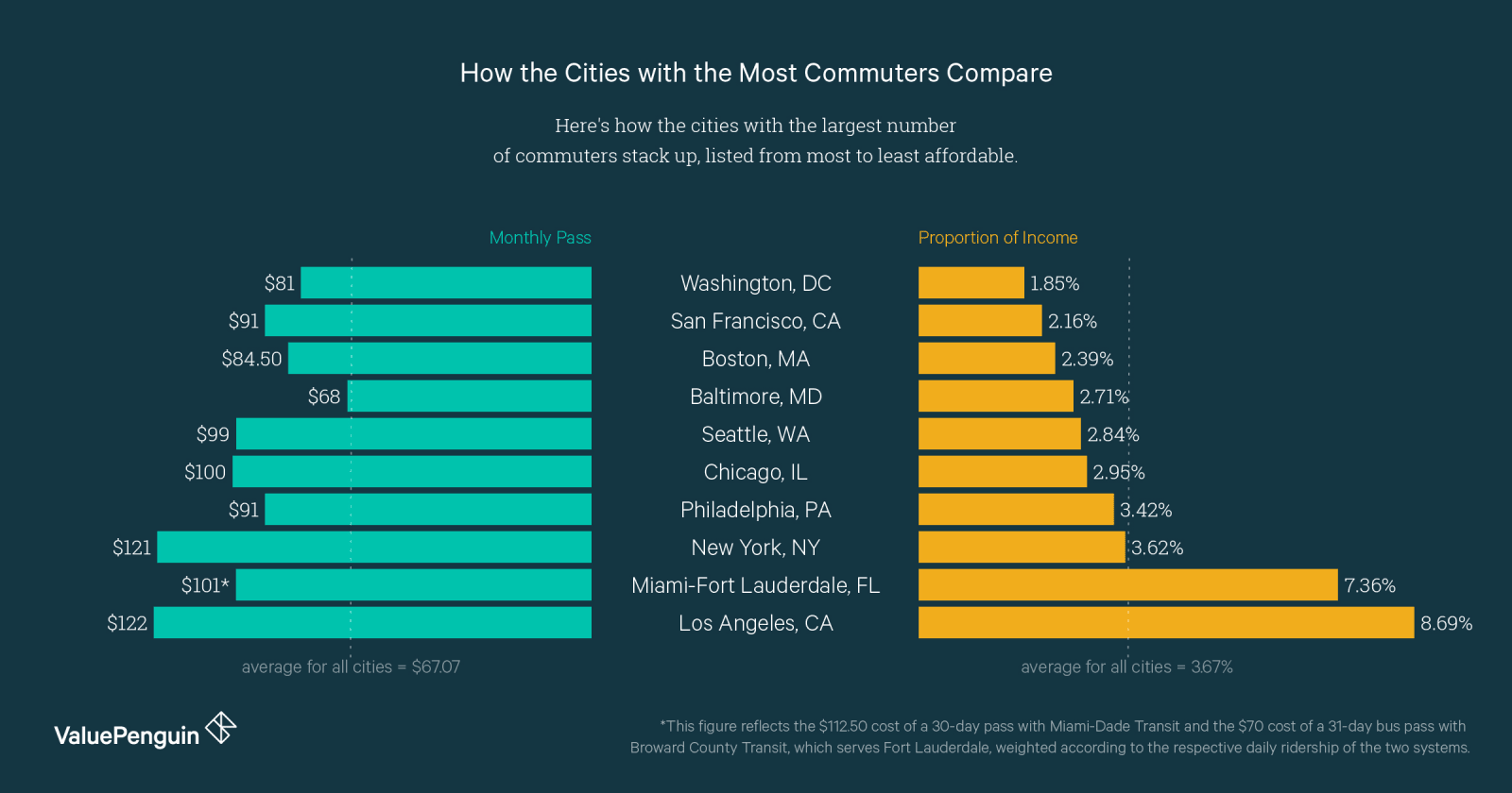 How the Cities with the Most Commuters Compare