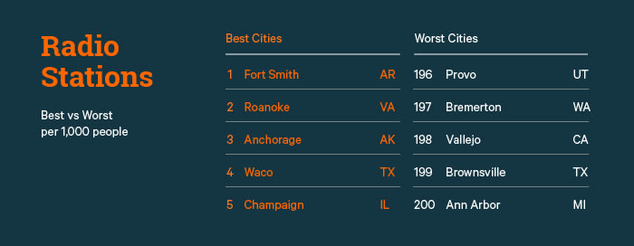 Radio Stations Best vs. Worst Cities