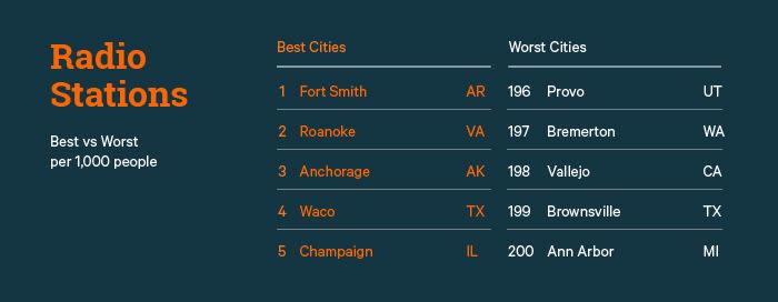 Radio Stations Best vs. Worst Cities
